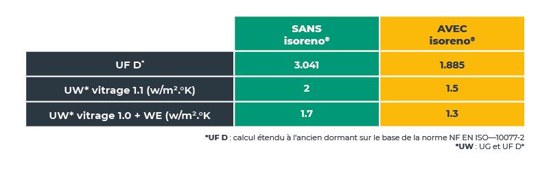 Tableaux isoreno2